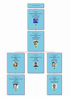 Sharepoint 2013 Org Chart From List Create An Organization Chart From A List In Sharepoint