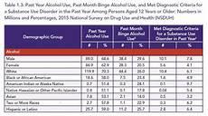 Alcohol Chart Surgeon General Addiction Is A Public Health Crisis