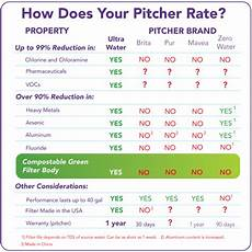Water Filter Comparison Chart Alkaviva Water Pitcher With Ultrawater Filtration