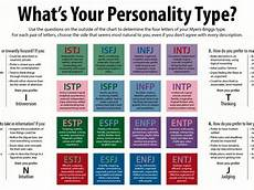 My Personality Chart Test Infj 12 Clear Signs You Have The Worlds Rarest