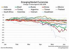 Global Currency Chart Emerging Markets Under Pressure Council On Foreign Relations