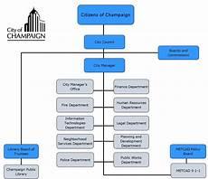Organizational Charts Organizational Chart City Of Champaign