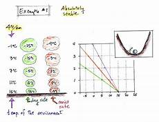 Air Stability Chart Lecture 29 Atmospheric Stability