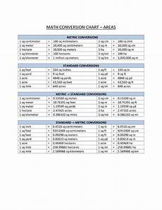 Mathematics Conversion Chart Areas Conversion Chart Templates At Allbusinesstemplates Com