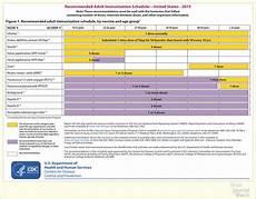 Cdc Immunization Chart Cdc Immunization Schedule For 2015