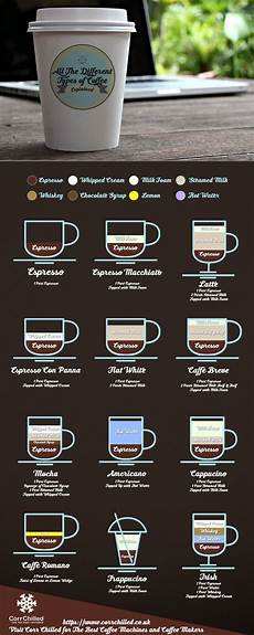 Different Types Of Coffee All The Different Types Of Coffee Explained In A Nice