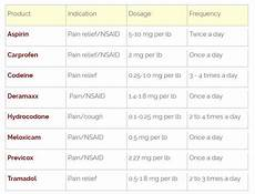 Previcox Dosage Chart For Dogs Metronidazole For Puppies Dosage Puppy And Pets