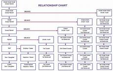 2nd Cousin Chart 7 Steps To Improving Intimacy In Any Relationship Cousin