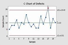 C Chart Vs U Chart Overview For C Chart Minitab