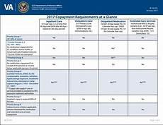 Va Knee Rating Chart 2017 Va Co Payment Requirement Chart Asknod Veterans