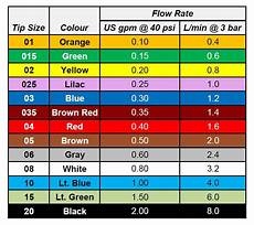 Spray Nozzle Color Chart How To Use A Nozzle Flow Chart With A Surprising Twist