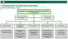 Technology Company Org Chart Information Technology Services Organizational Chart
