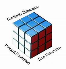 Data Cube Multidimensional Cube Simple Explanation For Users