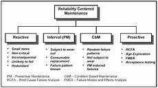 reliability centered maintenance alchetron the free