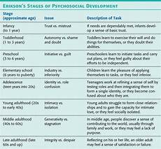 Erikson Stages Of Development What Are Educational Implications Of Erikson S Theory Of
