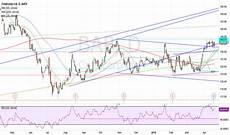 Bap Chart Bap Stock Price And Chart Nyse Bap Tradingview