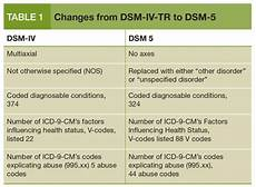 Dsm 5 Axis Chart Dsm 5 What It Will Mean To Your Practice Psychiatric Times