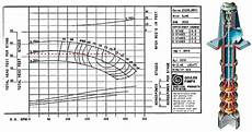 Goulds Pump Curve Chart Centrifugal Pump System Tips Do S And Dont S