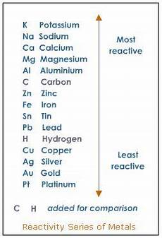 Metal Reactivity Chart Give The Reactivity Series Of Metals Science Materials