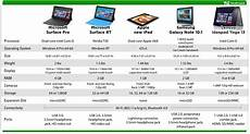 Surface Comparison Chart The Microsoft Surface Pro Proves That The Pc Is Back