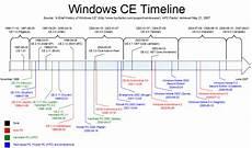 Microsoft Windows Timeline File Windows Ce Timeline Png Wikipedia