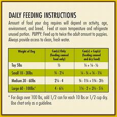 Puppy Food Chart By Age Avoderm Natural Grain Free Turkey Amp Vegetable Stew Recipe