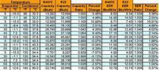 R404a Pt Chart Kpa New Refrigerant 407c