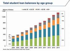 Student Loan Debt Chart 2015 Student Debt In Seven Charts Creative Marbles Consultancy