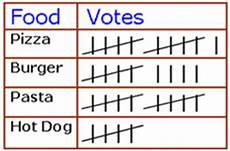 Food Tally Chart Mrs Clemens Blog