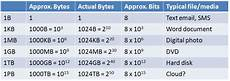 Data Size Conversion Chart Introduction To Computers Data Sizes And Speeds
