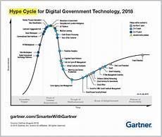 Gartner Chart Technology Top Trends From Gartner Hype Cycle For Digital Government
