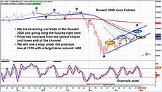 Russell 2000 Emini Futures Chart Russell 2000 Index Reversal Higher Creates Bullish Trade