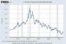 Canada 10 Year Bond Yield Chart The Bond Bubble June 2014 Update
