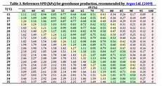 Vpd Chart Vapor Pressure Deficit Vpd In Hydroponics