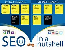 Seo Chart Seo On Page Vs Off Page