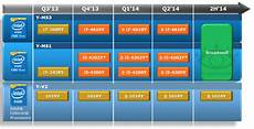 Skylake Vs Haswell Intel Pushes 14nm Broadwell To 2h 2014 Haswell Refresh