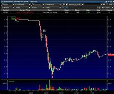Tim Sykes Chart Patterns The 4 Best Charts You Will Ever See Timothy Sykes