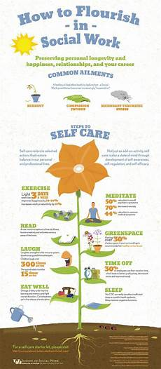 self care infographic from the at buffalo