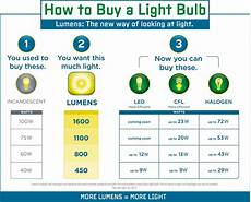 Lumens To Watts Conversion Chart Pdf Light Bulbs Latest News Amp Tips For Choosing The Right