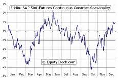 S P 500 Futures Real Time Chart E Mini S Amp P 500 Futures Es Seasonal Chart Equity Clock