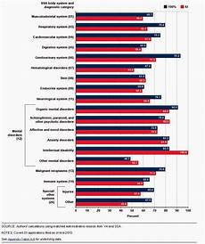 Va Disability Percentage Chart Social Security News Social Security Turns Down Lots Of