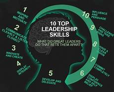 Describing Leadership Skills 11 Essential Leadership Interview Questions And Answers