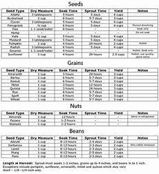 Soak And Sprout Chart Sprouting At Home And The Health Benefits Of Eating