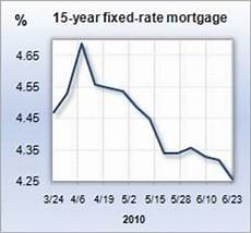 15 Year Mortgage Y Chart 15 Year Mortgage Rate Chart