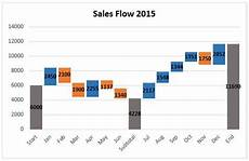 Horizontal Waterfall Chart Excel How To Create A Waterfall Chart In Excel And Powerpoint