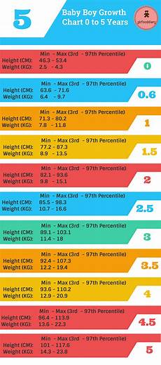 Weight And Height Chart For Indian Boy Indian Baby Height Cm And Weight Kg Growth Chart 0