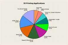 3d Printing Applications 3d Printers Archives Shropshire 3d Blog