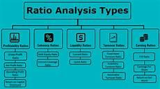 Ratio Analysis Chart Ratio Analysis Types Top 5 Types Of Ratios With Formulas