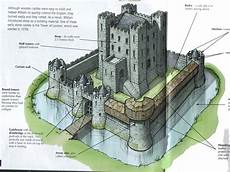 Castle Keep Design Castle Keep 的图片搜索结果 Castle Drawing Medieval Castle