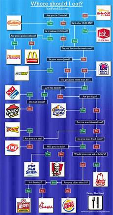 Tampon Flow Chart Where Should I Eat A Fast Food Flowchart Geekologie
